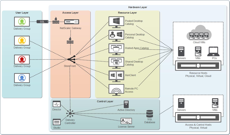 Citrix XenDesktop 7 6 – Chapter 0: Understanding the Brief